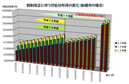 9月議会詳報(1)〜税制改正に対応した高齢者在宅福祉〜
